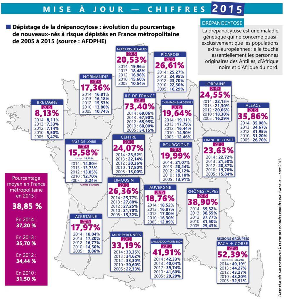 Évolution du pourcentage de nouveaux-nés à risque dépistés en France métropolitaine de 2005 à 2015